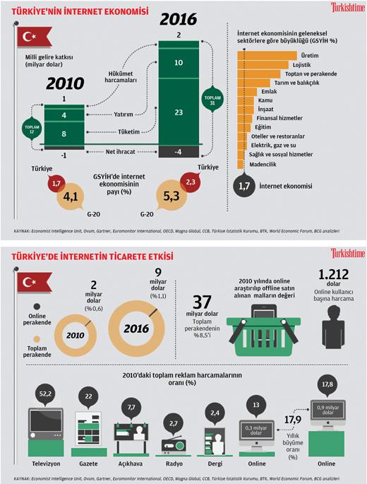 Türkiye Dijital Ekonomisi