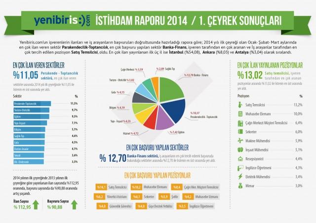 Yenibiris_ilk_ceyrek_istihdam_infografik