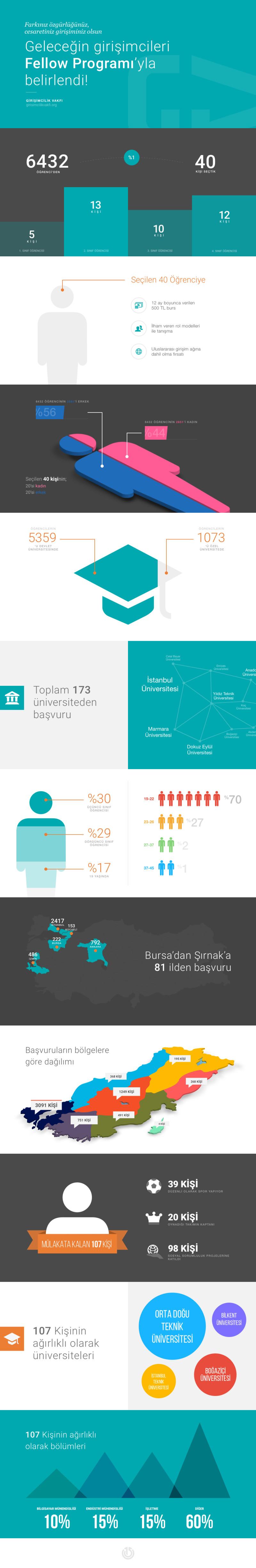 GV_Fellow_2015_infografik