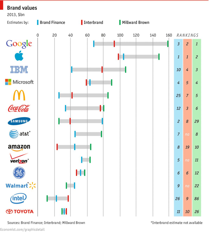 The Economist dergisinin grafiği, farklı araştırma şirketlerinin yaptığı değerlemeler arasındaki uçurumu gösteriyor.