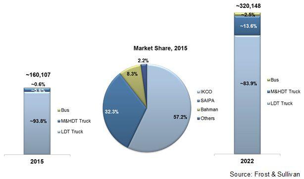İran Ticari Araç Birim Satış Tahminleri 2015 - 2022