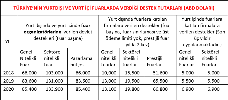 https://cnrexpo.com/images/turkiyenin-fuar-destek-tutarlari.png